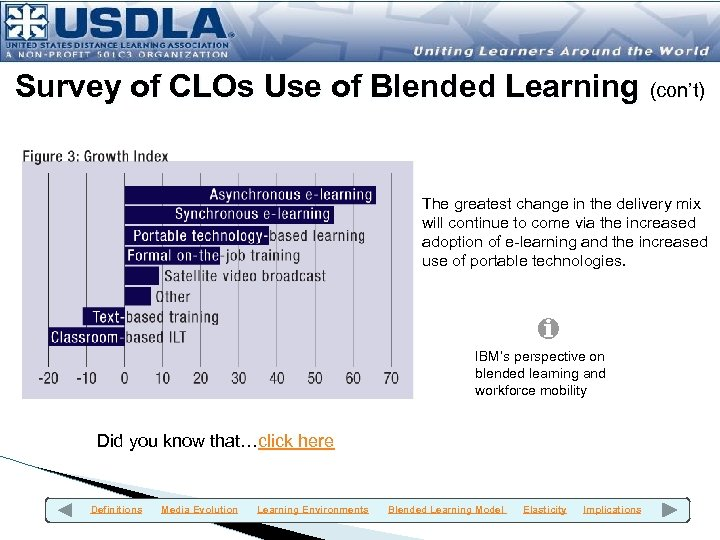 Survey of CLOs Use of Blended Learning (con't) The greatest change in the delivery