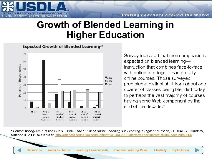 Growth of Blended Learning in Higher Education Survey indicated that more emphasis is expected