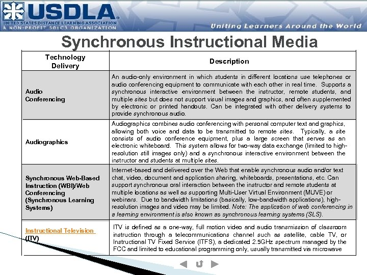 Synchronous Instructional Media Technology Delivery Description Audio Conferencing An audio-only environment in which students