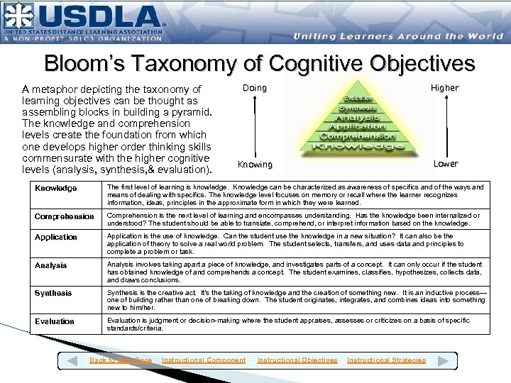 Bloom's Taxonomy of Cognitive Objectives A metaphor depicting the taxonomy of learning objectives can