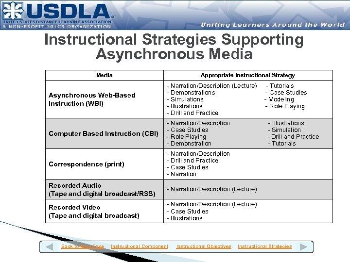 Instructional Strategies Supporting Asynchronous Media Appropriate Instructional Strategy Asynchronous Web-Based Instruction (WBI) - Narration/Description