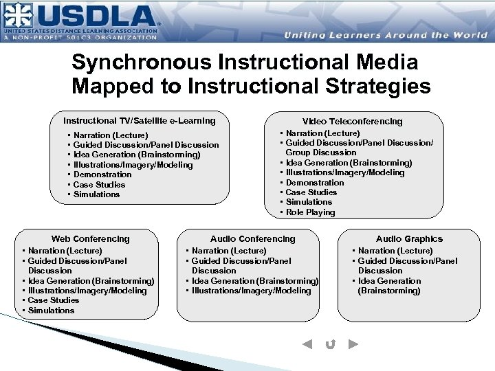 Synchronous Instructional Media Mapped to Instructional Strategies Instructional TV/Satellite e-Learning • • Narration (Lecture)