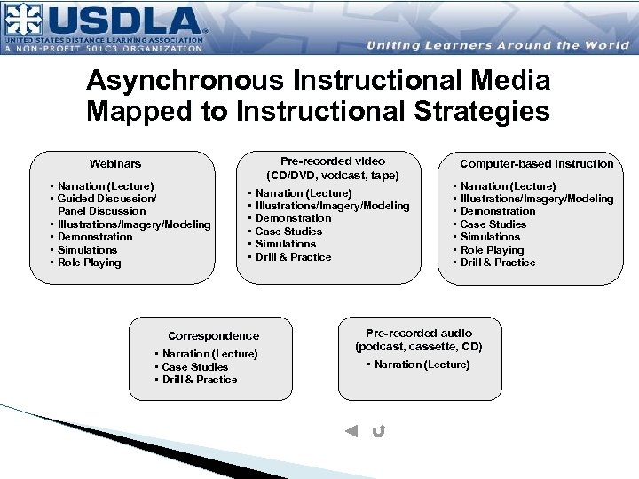 Asynchronous Instructional Media Mapped to Instructional Strategies Pre-recorded video (CD/DVD, vodcast, tape) Webinars •