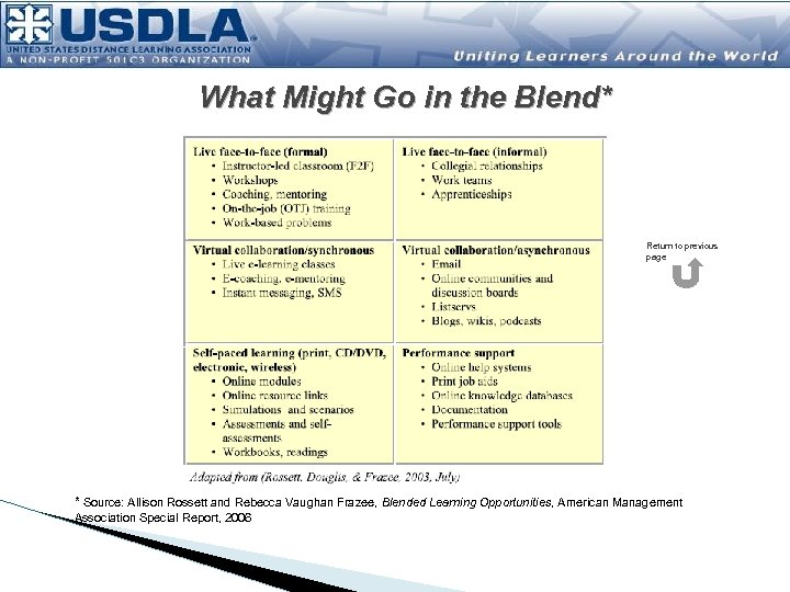What Might Go in the Blend* Return to previous page * Source: Allison Rossett