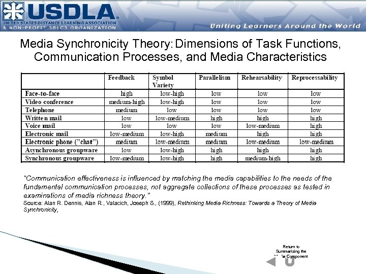 """Media Synchronicity Theory: Dimensions of Task Functions, Communication Processes, and Media Characteristics """"Communication effectiveness"""