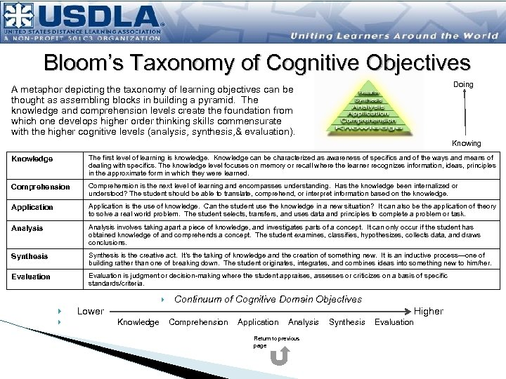 Bloom's Taxonomy of Cognitive Objectives Doing A metaphor depicting the taxonomy of learning objectives