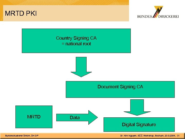 MRTD PKI Country Signing CA = national root Document Signing CA MRTD Data Digital