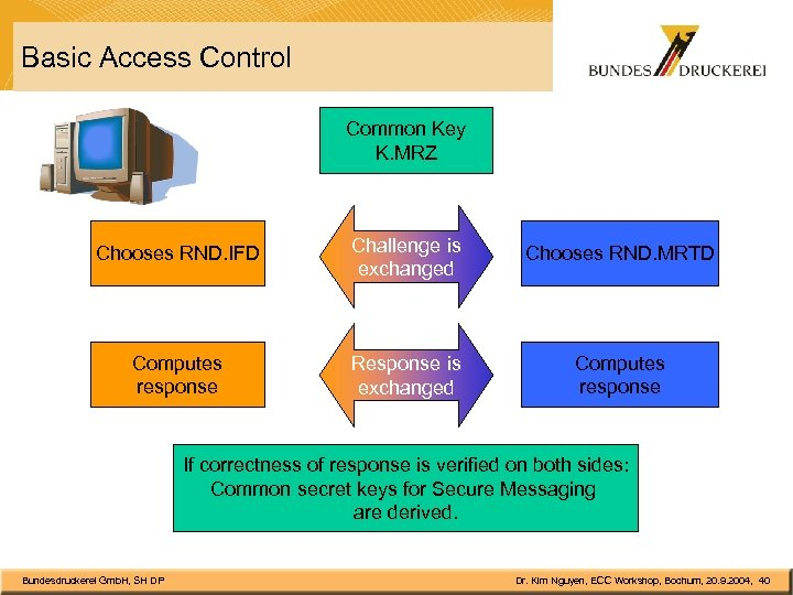 Basic Access Control Common Key K. MRZ Chooses RND. IFD Challenge is exchanged Chooses