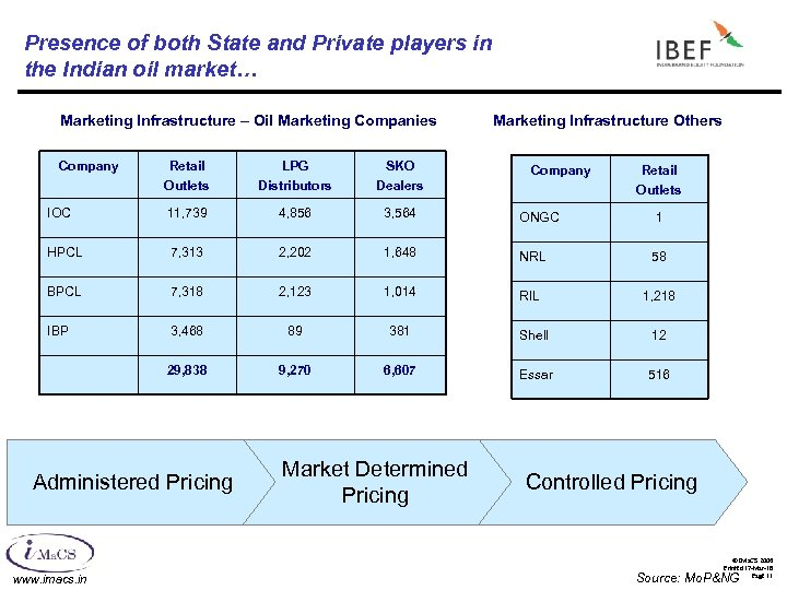 Presence of both State and Private players in the Indian oil market… Marketing Infrastructure