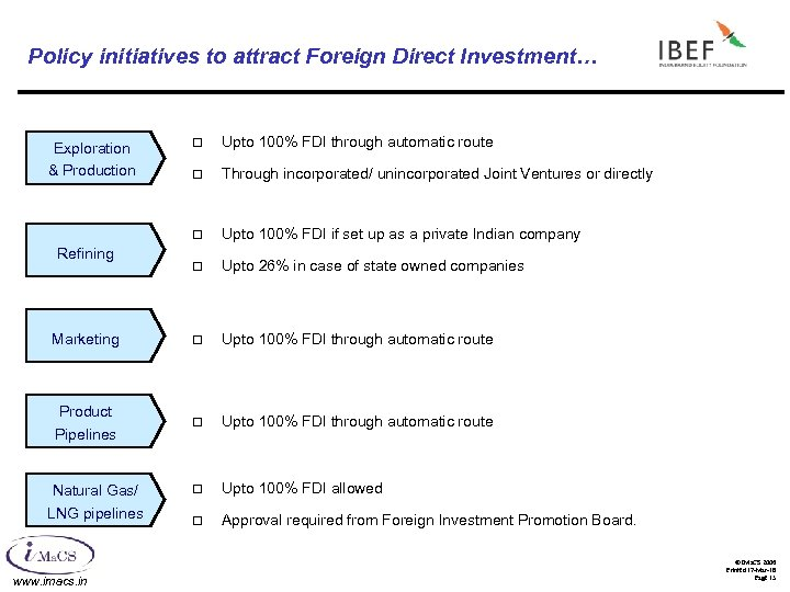 Policy initiatives to attract Foreign Direct Investment… ¨ Upto 100% FDI through automatic route