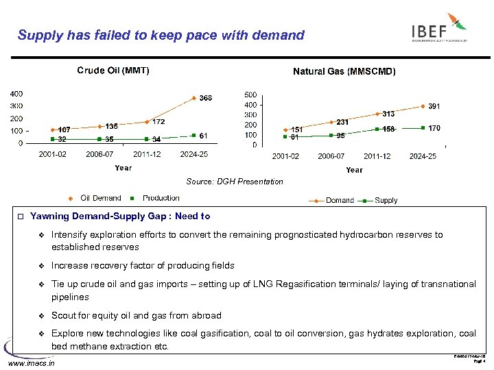 Supply has failed to keep pace with demand Source: DGH Presentation o Yawning Demand-Supply