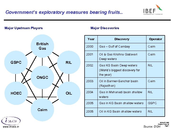 Government's exploratory measures bearing fruits. . Major Upstream Players Major Discoveries Year British Gas