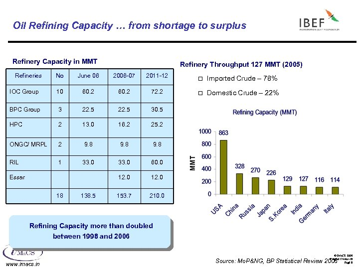 Oil Refining Capacity … from shortage to surplus Refinery Capacity in MMT Refineries Refinery