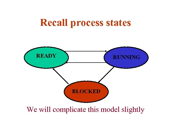 Recall process states READY RUNNING BLOCKED We will complicate this model slightly