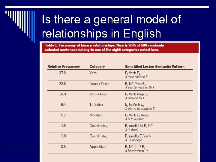 Is there a general model of relationships in English