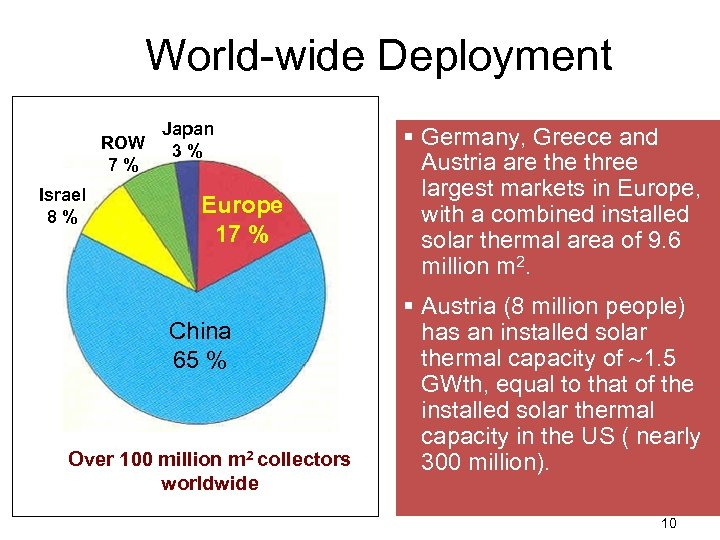 World-wide Deployment Japan ROW 3 % 7% Israel 8% Europe 17 % China 65