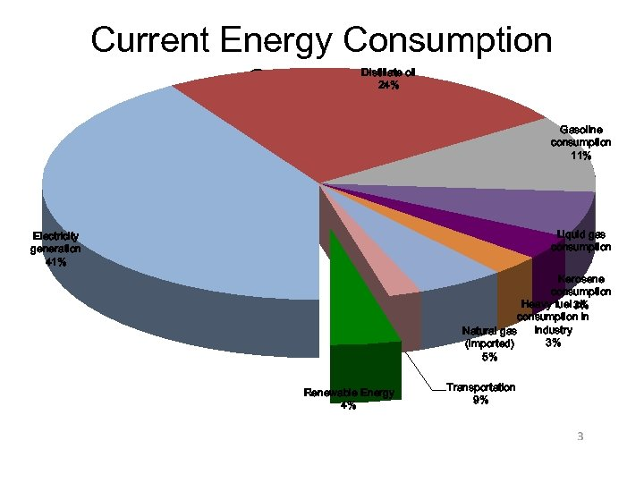Current Energy Consumption Snapshot Distillate oil 24% Gasoline consumption 11% Liquid gas consumption Electricity