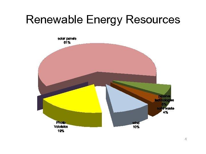 Renewable Energy Resources solar panels 61% passive technologies 6% solid waste 4% Photo Volotaics