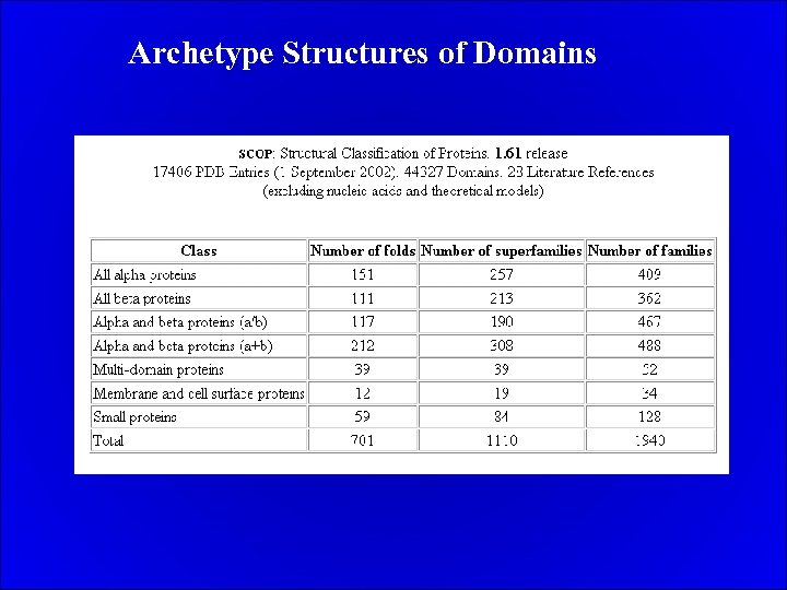 Archetype Structures of Domains