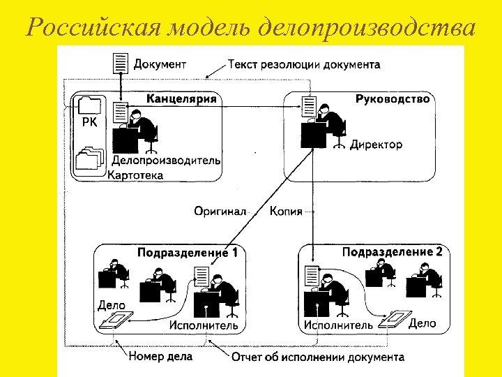Российская модель делопроизводства