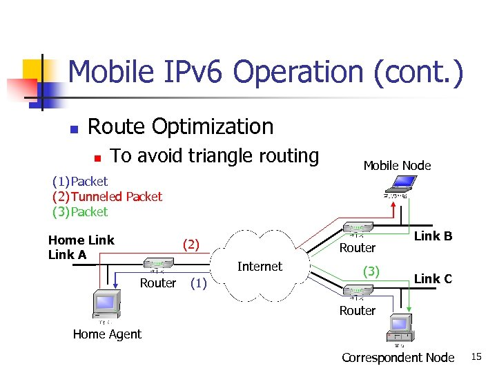 Mobile IPv 6 Operation (cont. ) n Route Optimization n To avoid triangle routing