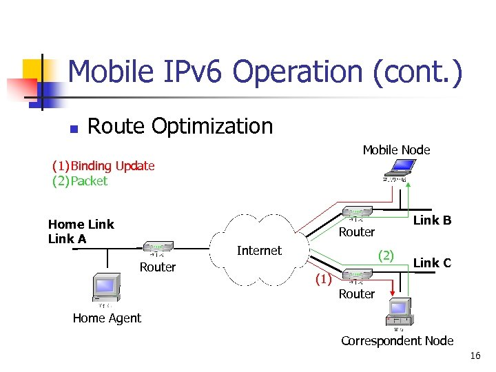 Mobile IPv 6 Operation (cont. ) n Route Optimization Mobile Node (1) Binding Update