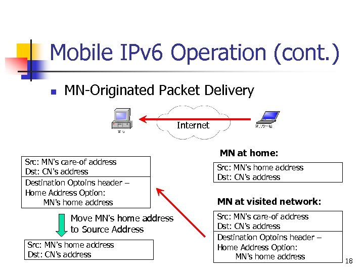 Mobile IPv 6 Operation (cont. ) n MN-Originated Packet Delivery Internet Src: MN's care-of