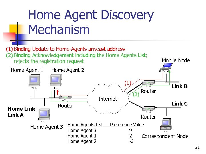 Home Agent Discovery Mechanism (1) Binding Update to Home-Agents anycast address (2) Binding Acknowledgement