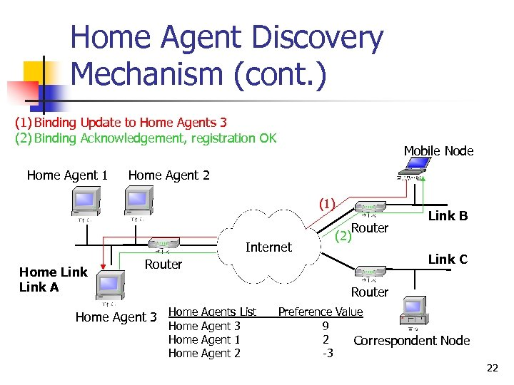 Home Agent Discovery Mechanism (cont. ) (1) Binding Update to Home Agents 3 (2)