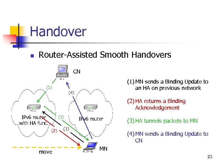 Handover n Router-Assisted Smooth Handovers CN (1) MN sends a Binding Update to an