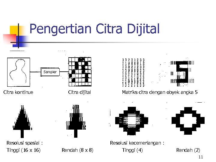 Pengertian Citra Dijital Sampler Citra kontinue Citra dijital Resolusi spasial : Tinggi (16 x