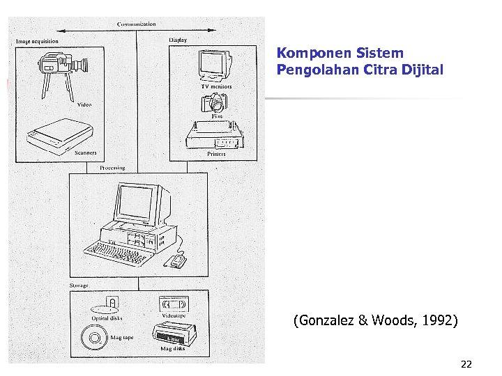 Komponen Sistem Pengolahan Citra Dijital (Gonzalez & Woods, 1992) 22