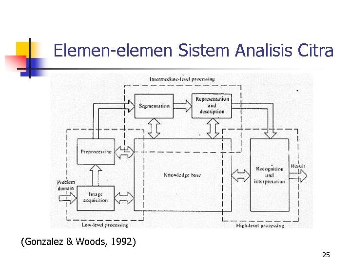 Elemen-elemen Sistem Analisis Citra (Gonzalez & Woods, 1992) 25