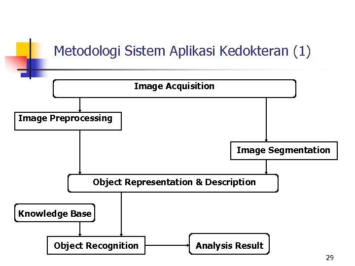 Metodologi Sistem Aplikasi Kedokteran (1) Image Acquisition Image Preprocessing Image Segmentation Object Representation &