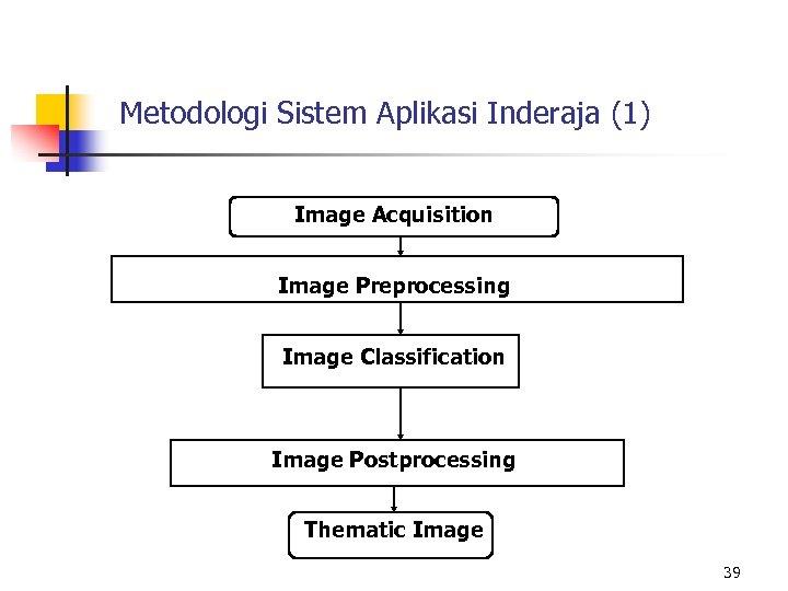 Metodologi Sistem Aplikasi Inderaja (1) Image Acquisition Image Preprocessing Image Classification Image Postprocessing Thematic