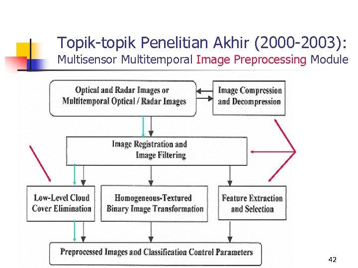 Topik-topik Penelitian Akhir (2000 -2003): Multisensor Multitemporal Image Preprocessing Module 42