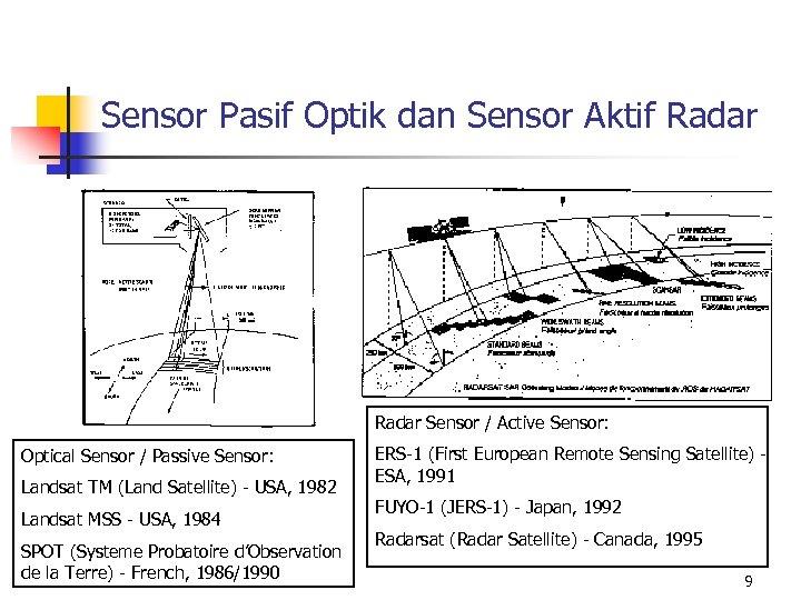 Sensor Pasif Optik dan Sensor Aktif Radar Sensor / Active Sensor: Optical Sensor /