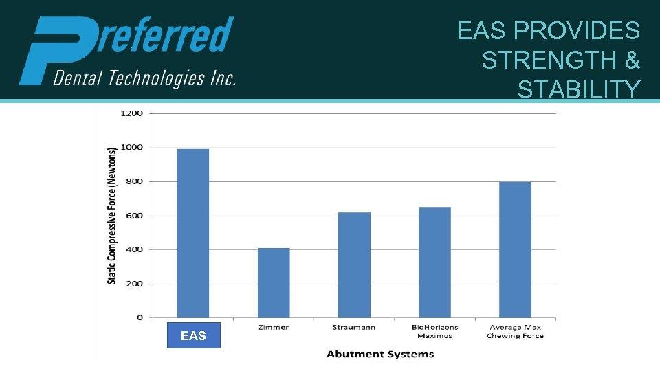 EAS PROVIDES STRENGTH & STABILITY EAS
