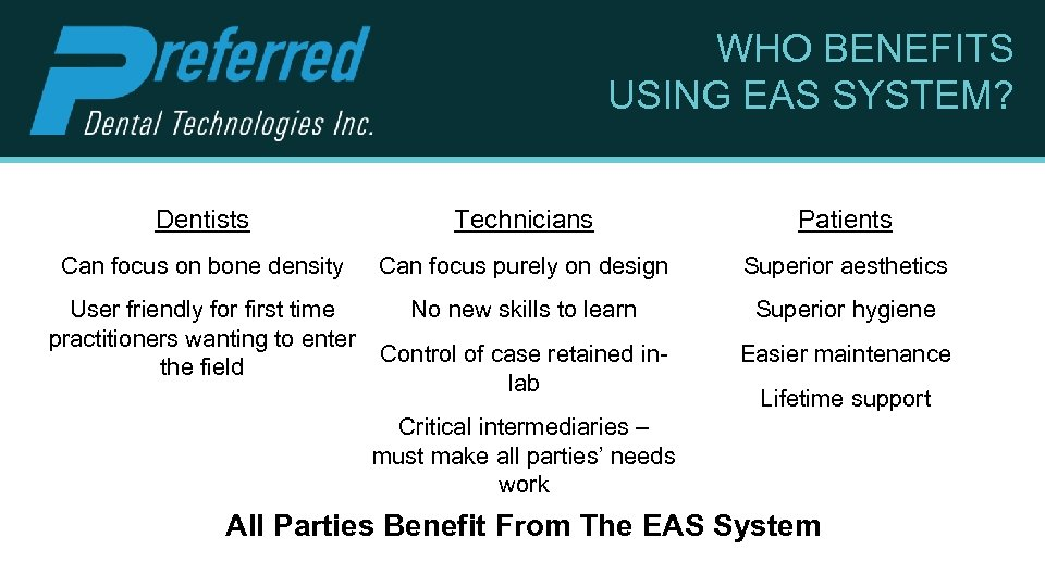 WHO BENEFITS USING EAS SYSTEM? Dentists Technicians Patients Can focus on bone density Can