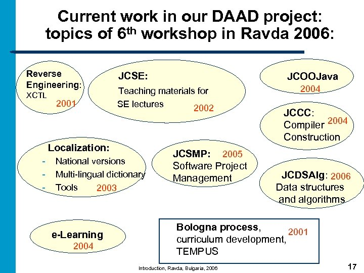Current work in our DAAD project: topics of 6 th workshop in Ravda 2006: