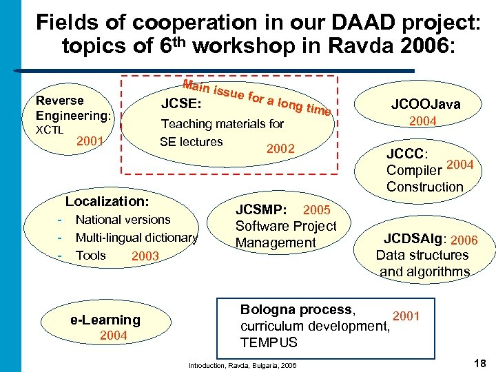Fields of cooperation in our DAAD project: topics of 6 th workshop in Ravda