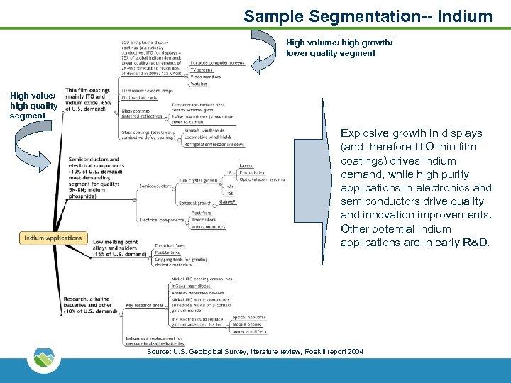 Sample Segmentation-- Indium High volume/ high growth/ lower quality segment High value/ high quality