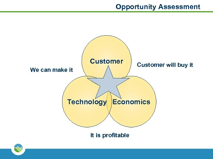 Opportunity Assessment Customer We can make it Customer will buy it Technology Economics It