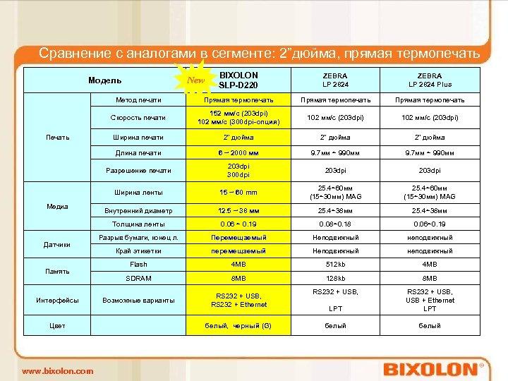 """Сравнение с аналогами в сегменте: 2""""дюйма, прямая термопечать BIXOLON SLP-D 220 ZEBRA LP 2824"""