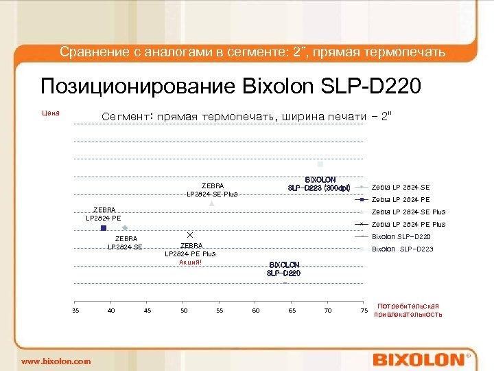 """Сравнение с аналогами в сегменте: 2"""", прямая термопечать Позиционирование Bixolon SLP-D 220 Цена Сегмент:"""