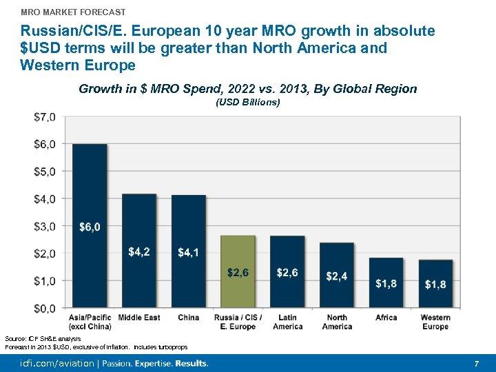 Global Mro Market Forecast Trends