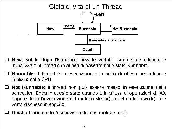 Ciclo di vita di un Thread yield() New start() Runnable Not Runnable Il metodo