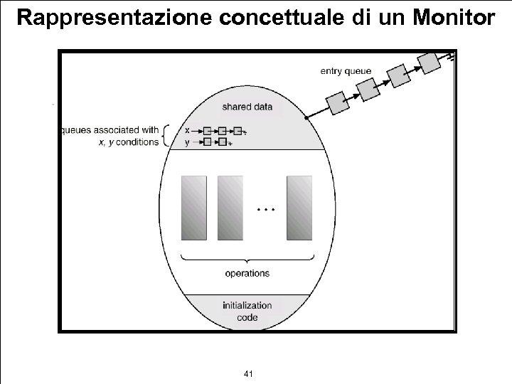Rappresentazione concettuale di un Monitor 41
