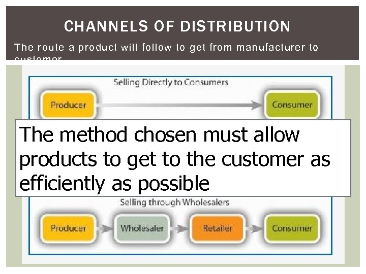 CHANNELS OF DISTRIBUTION The route a product will follow to get from manufacturer to