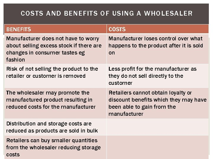 COSTS AND BENEFITS OF USING A WHOLESALER BENEFITS COSTS Manufacturer does not have to